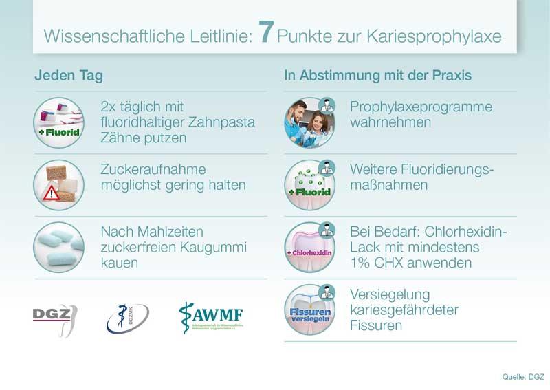 Leitlinie Kariesprophylaxe