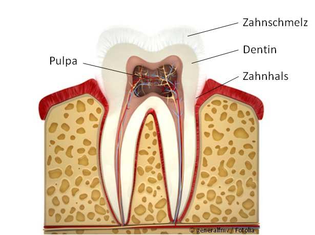 Überempfindliche Zähne
