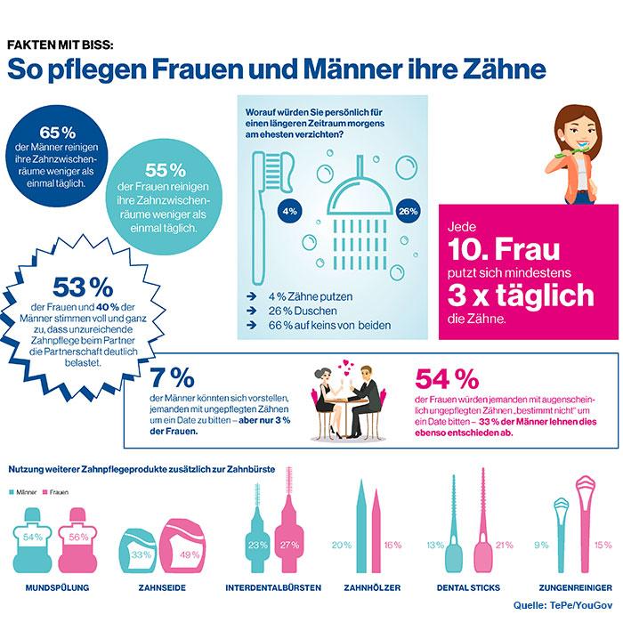 Umfrage zur Mundhygiene