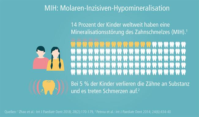 Molaren-Inziviven-Hypomineralisation