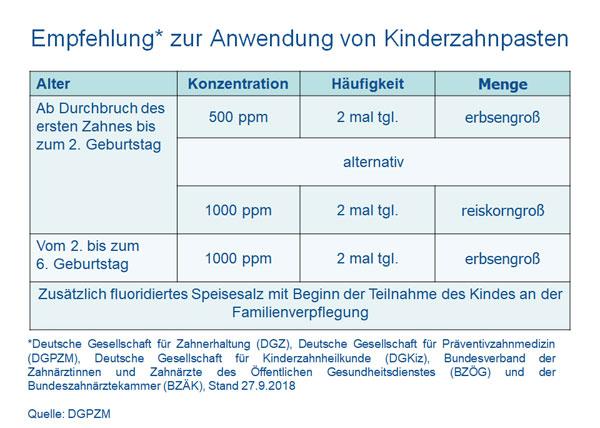 Fluorid-Empfehlungen für Kinderzahnpasten (Quelle: DGPZM)