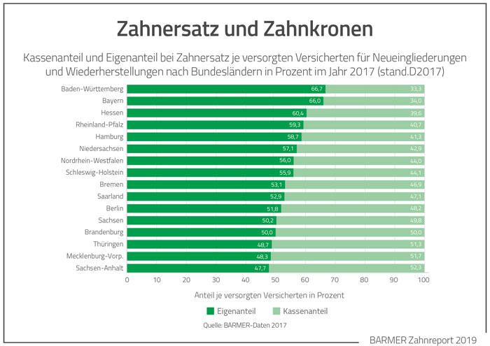 Kassenanteil und Eigenanteil bei Zahnersatz (Grafik: BARMER)